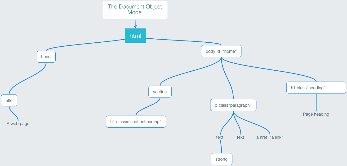 The Documant Object Model (DOM)
