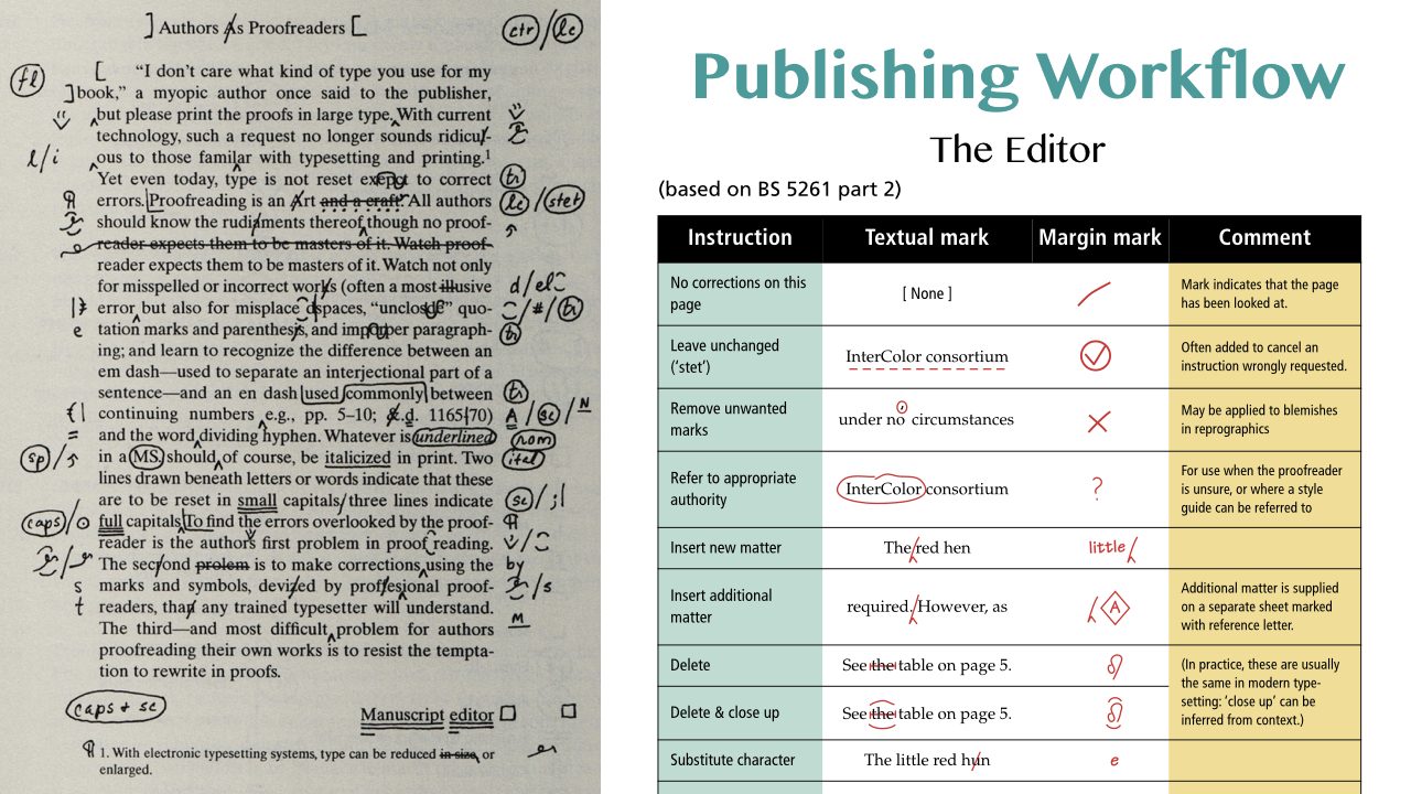 The conventions for Copy Editing