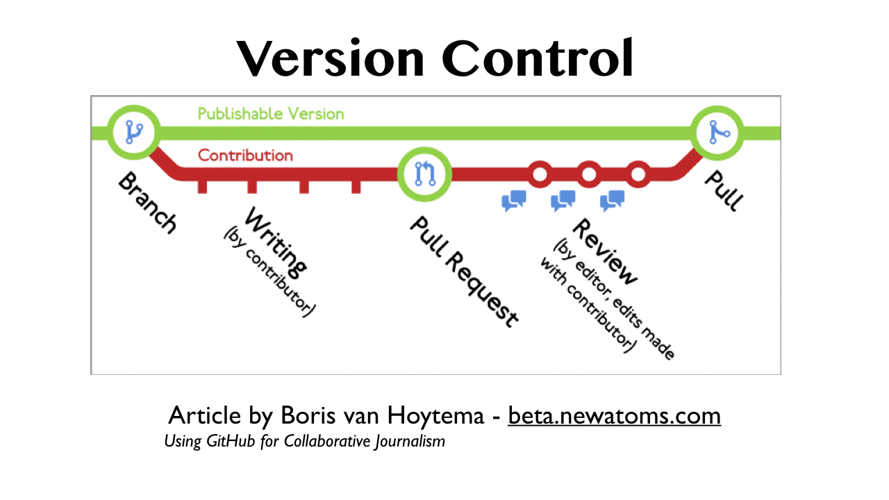 Version Control explained in a diagram - thanks to Boris van Hoytema